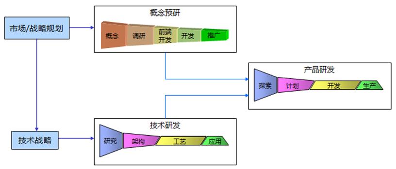产品类型决定ipd研发流程